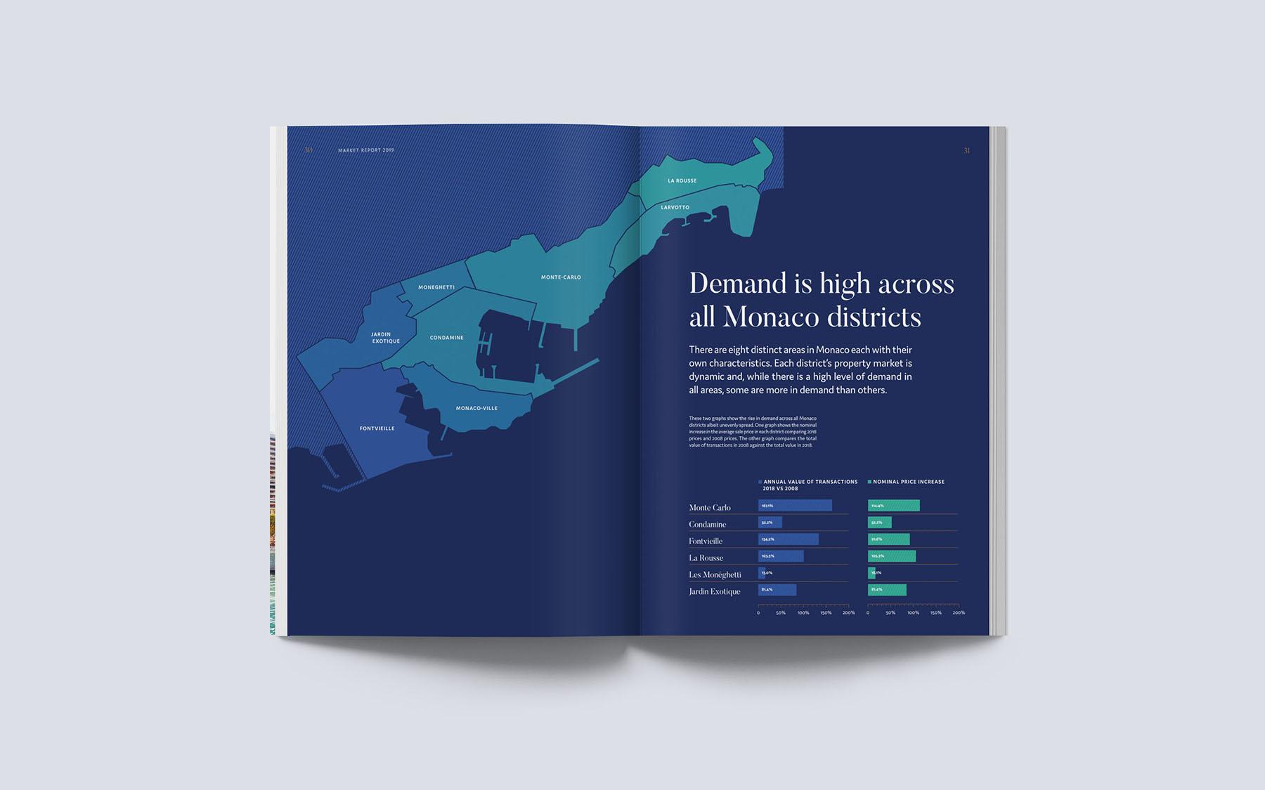 azurite property district report
